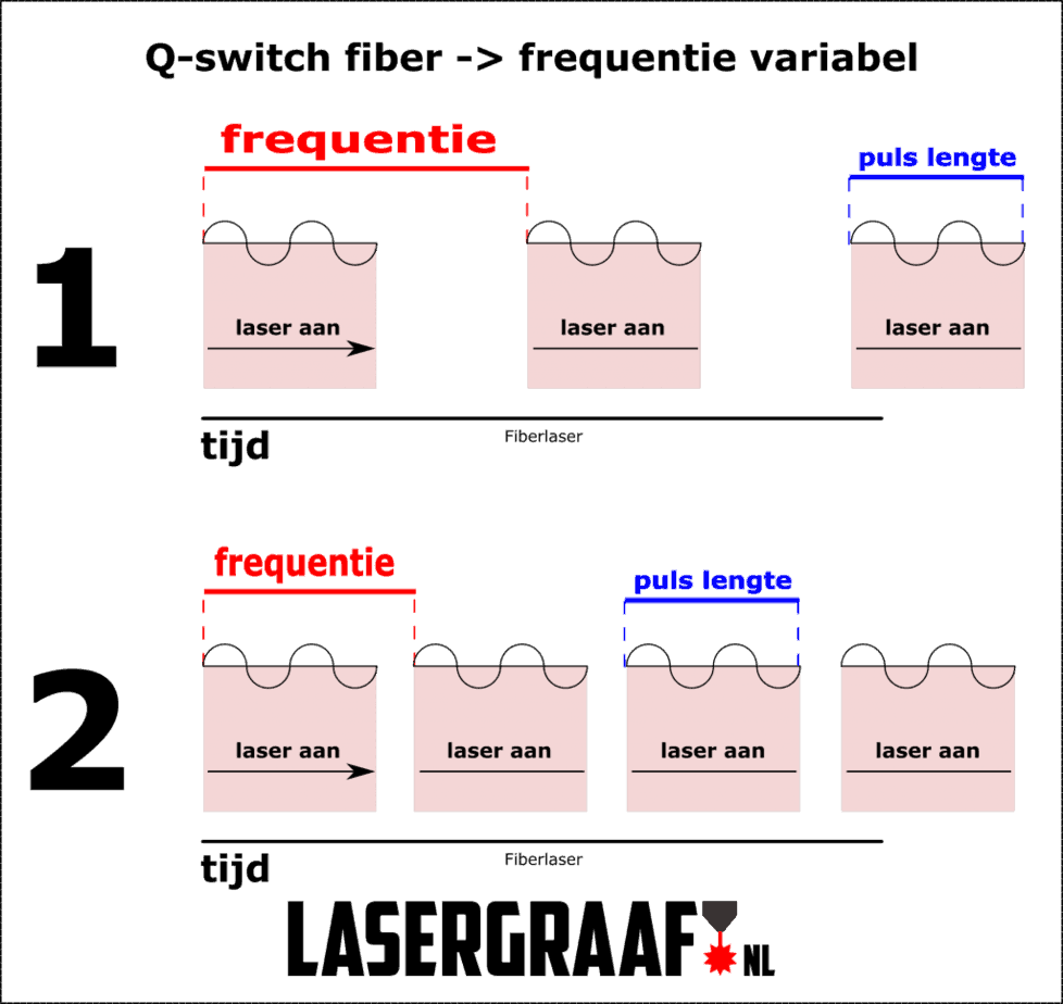 lasergraaf, educatie - MOPA & Q Fiber lasers 101 - Hoe werken ze en wat zijn de verschillen ?