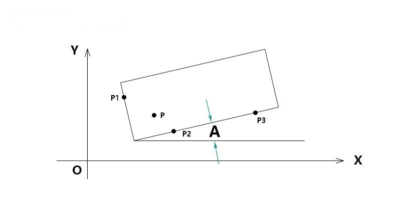 automatic edge detection