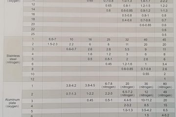 educatie - tips en data tabellen voor metaal snijden
