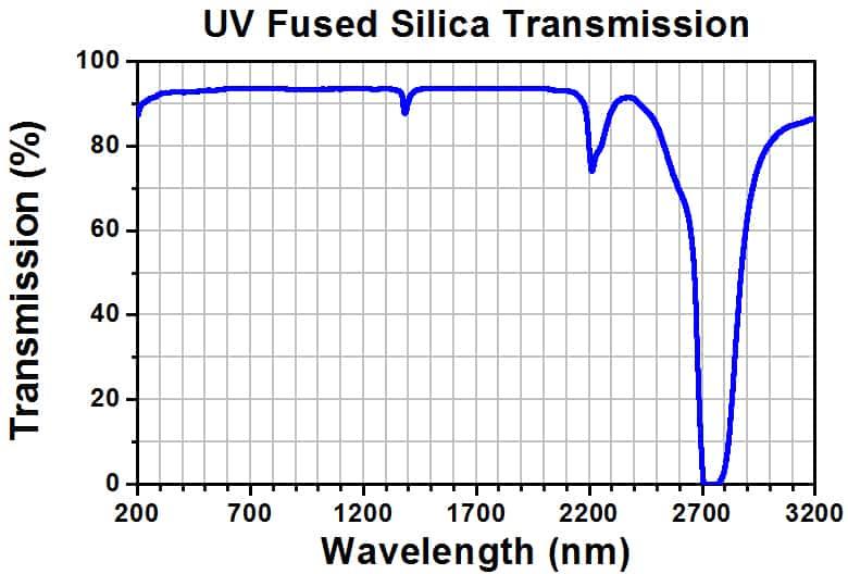 onderdelen, accesoires - fiber laser lens beschermingsvenster slijtdelen
